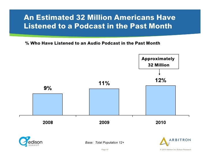 An Estimated 32 Million Americans Have Listened to a Podcast in the Past Month  % Who Have Listened to an Audio Podcast in...