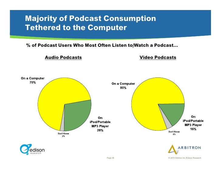 Majority of Podcast Consumption Tethered to the Computer  % of Podcast Users Who Most Often Listen to/Watch a Podcast…    ...