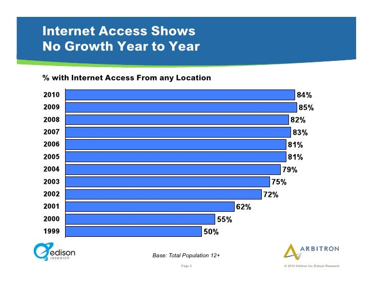 Internet Access Shows No Growth Year to Year  % with Internet Access From any Location                               Base:...