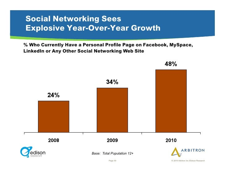 Social Networking Sees Explosive Year-Over-Year Growth % Who Currently Have a Personal Profile Page on Facebook, MySpace, ...