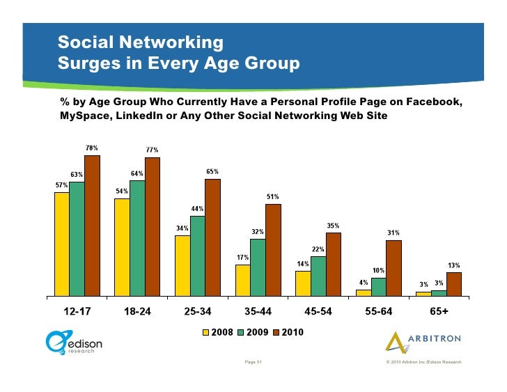 Social Networking Surges in Every Age Group % by Age Group Who Currently Have a Personal Profile Page on Facebook, MySpace...