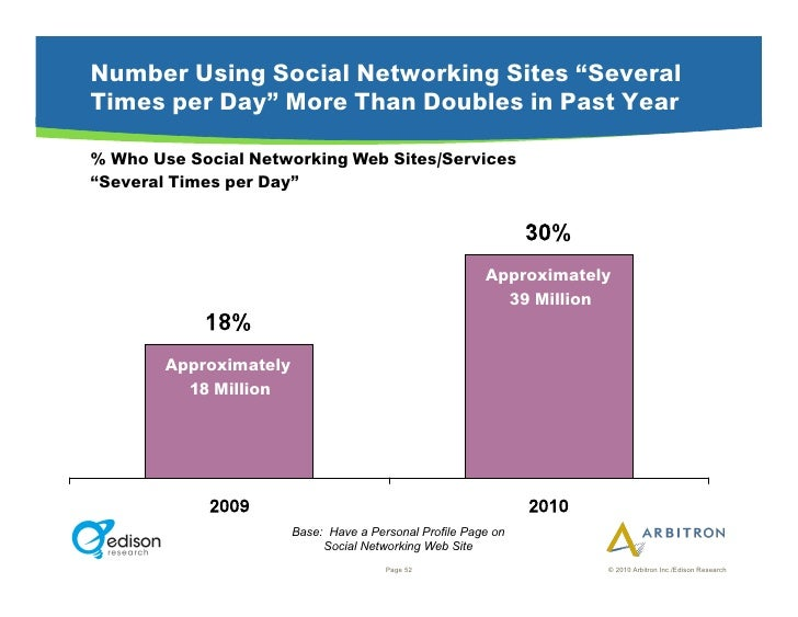 """Number Using Social Networking Sites """"Several Times per Day"""" More Than Doubles in Past Year  % Who Use Social Networking W..."""
