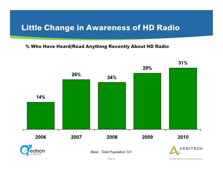 Little Change in Awareness of HD Radio  % Who Have Heard/Read Anything Recently About HD Radio                            ...