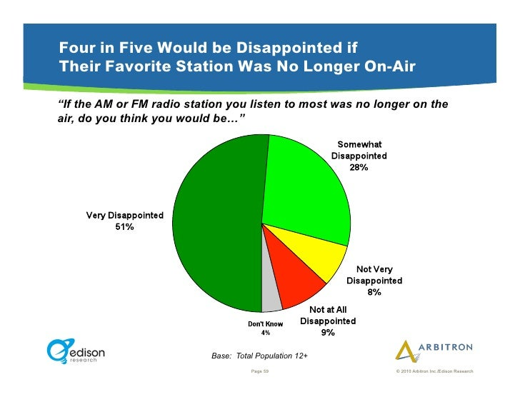 """Four in Five Would be Disappointed if Their Favorite Station Was No Longer On-Air  """"If the AM or FM radio station you list..."""