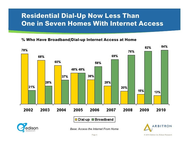 Residential Dial-Up Now Less Than One in Seven Homes With Internet Access  % Who Have Broadband/Dial-up Internet Access at...