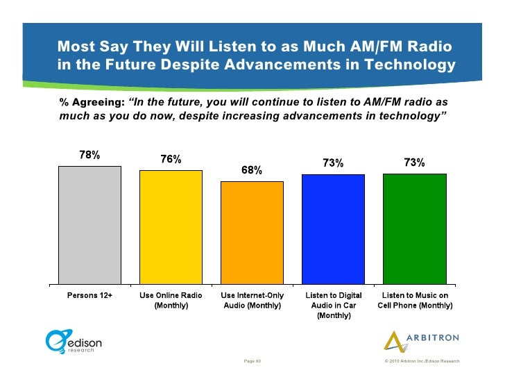 """Most Say They Will Listen to as Much AM/FM Radio in the Future Despite Advancements in Technology  % Agreeing: """"In the fut..."""
