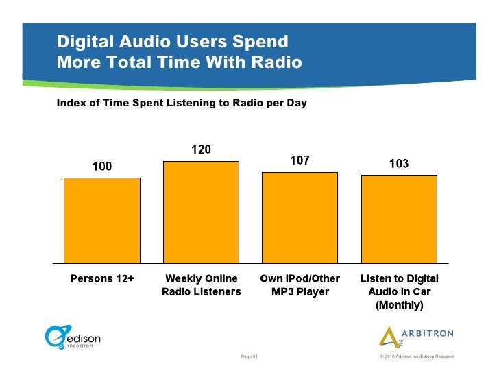 Digital Audio Users Spend More Total Time With Radio  Index of Time Spent Listening to Radio per Day                      ...