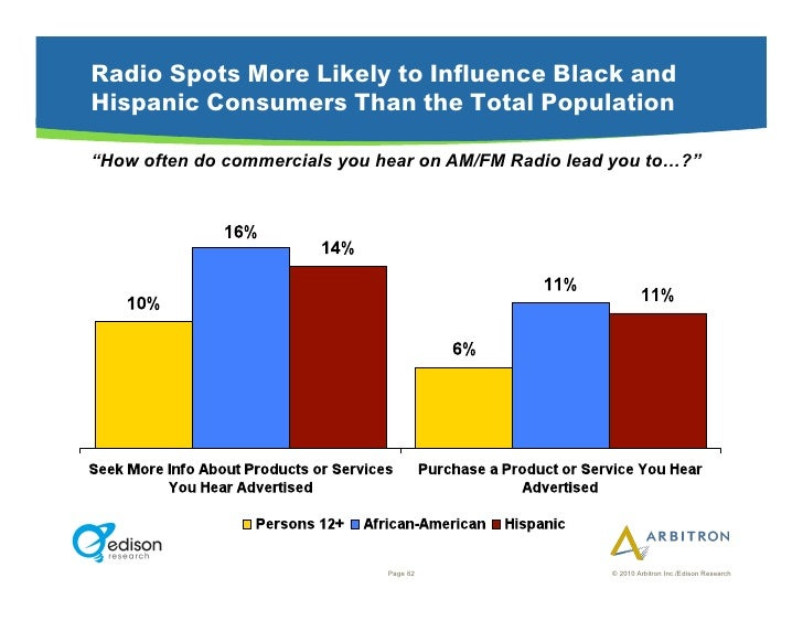 """Radio Spots More Likely to Influence Black and Hispanic Consumers Than the Total Population  """"How often do commercials you..."""