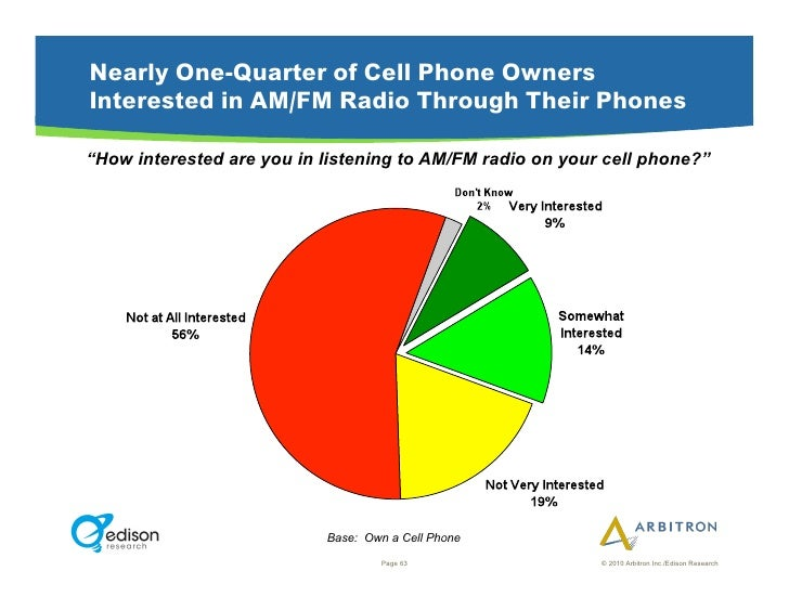 """Nearly One-Quarter of Cell Phone Owners Interested in AM/FM Radio Through Their Phones  """"How interested are you in listeni..."""