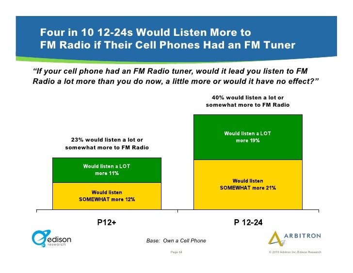 """Four in 10 12-24s Would Listen More to  FM Radio if Their Cell Phones Had an FM Tuner  """"If your cell phone had an FM Radio..."""