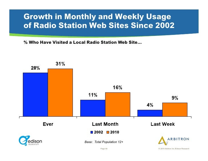 Growth in Monthly and Weekly Usage of Radio Station Web Sites Since 2002 % Who Have Visited a Local Radio Station Web Site...