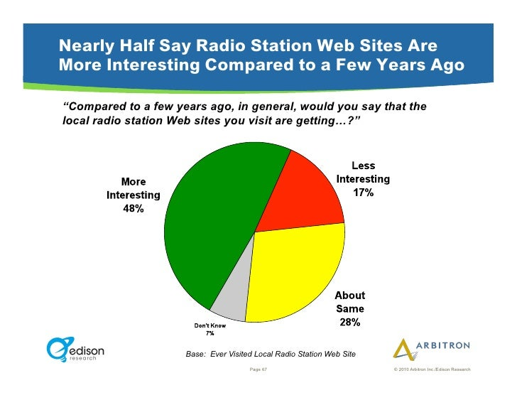 """Nearly Half Say Radio Station Web Sites Are More Interesting Compared to a Few Years Ago  """"Compared to a few years ago, in..."""