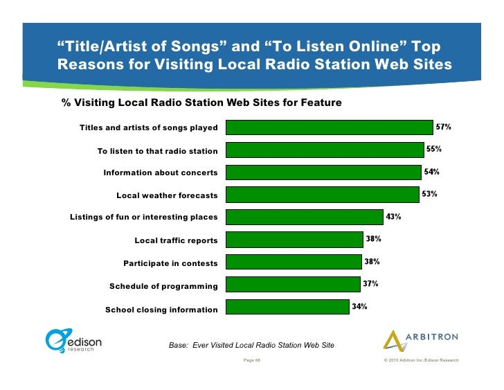 """""""Title/Artist of Songs"""" and """"To Listen Online"""" Top Reasons for Visiting Local Radio Station Web Sites  % Visiting Local Ra..."""