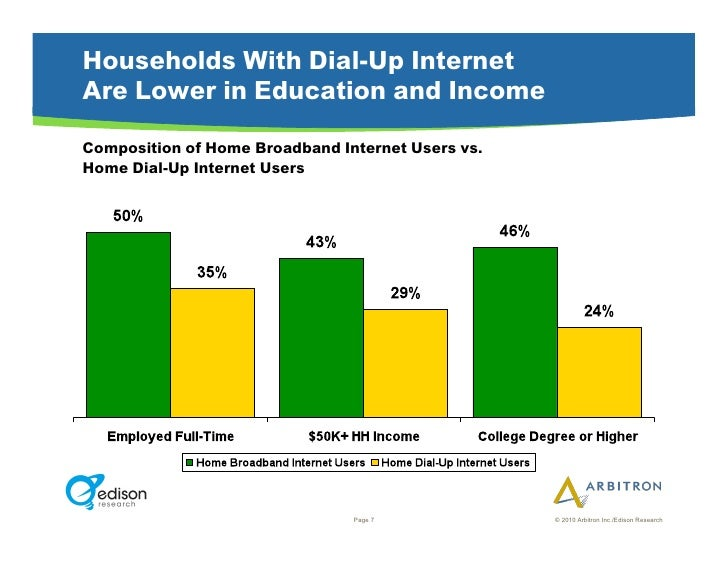 Households With Dial-Up Internet Are Lower in Education and Income Composition of Home Broadband Internet Users vs. Home D...