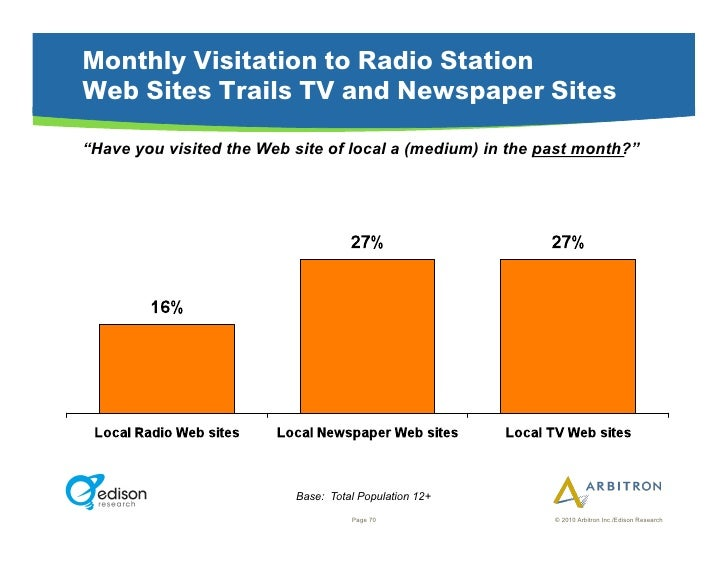 """Monthly Visitation to Radio Station Web Sites Trails TV and Newspaper Sites """"Have you visited the Web site of local a (med..."""