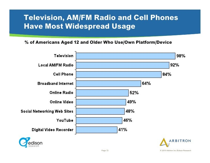 Television, AM/FM Radio and Cell Phones Have Most Widespread Usage % of Americans Aged 12 and Older Who Use/Own Platform/D...