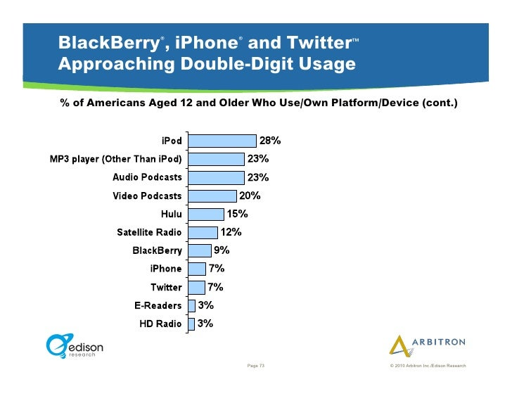 BlackBerry®, iPhone® and Twitter                 ™   Approaching Double-Digit Usage % of Americans Aged 12 and Older Who U...