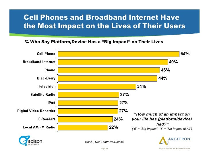 """Cell Phones and Broadband Internet Have the Most Impact on the Lives of Their Users % Who Say Platform/Device Has a """"Big I..."""