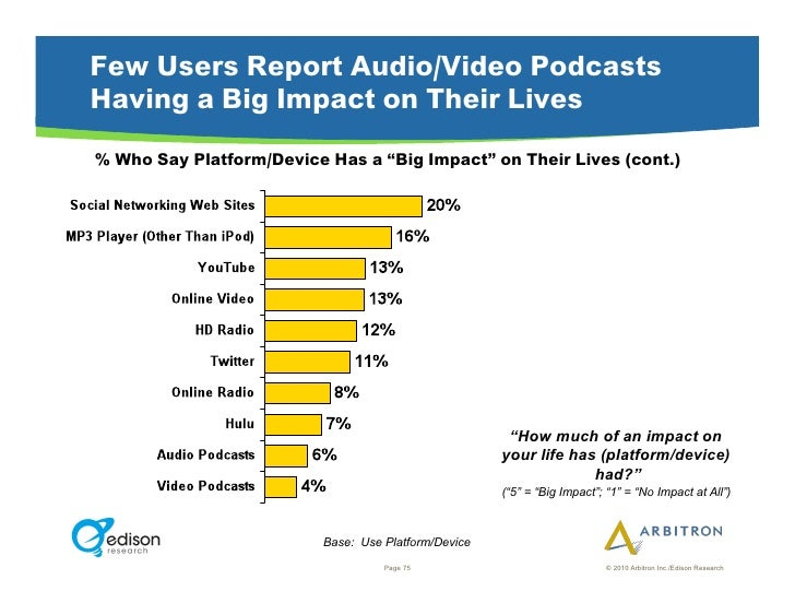"""Few Users Report Audio/Video Podcasts Having a Big Impact on Their Lives % Who Say Platform/Device Has a """"Big Impact"""" on T..."""