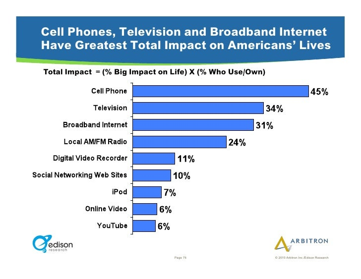 Cell Phones, Television and Broadband Internet Have Greatest Total Impact on Americans' Lives Total Impact = (% Big Impact...