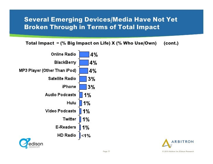 Several Emerging Devices/Media Have Not Yet Broken Through in Terms of Total Impact  Total Impact = (% Big Impact on Life)...