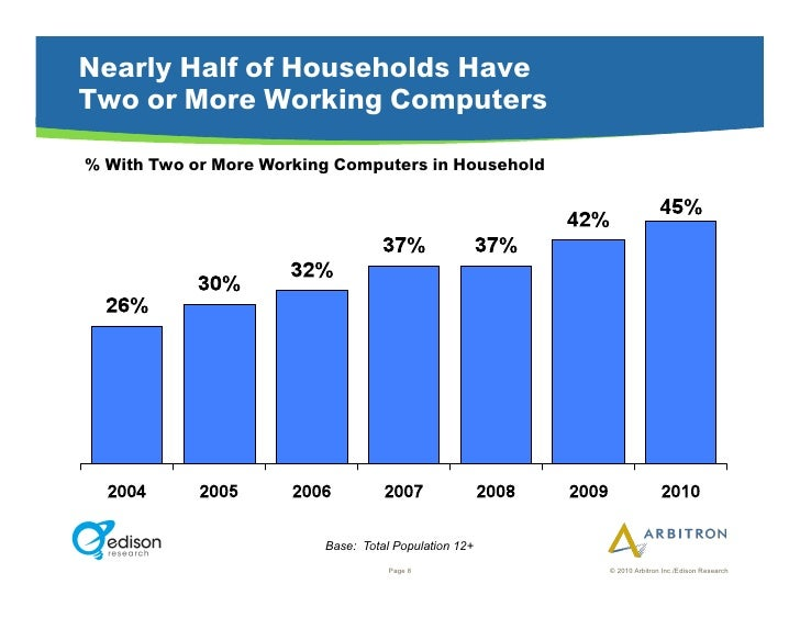 Nearly Half of Households Have Two or More Working Computers  % With Two or More Working Computers in Household           ...