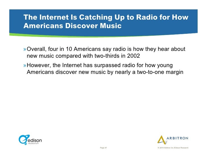 The Internet Is Catching Up to Radio for How Americans Discover Music  »Overall, four in 10 Americans say radio is how th...