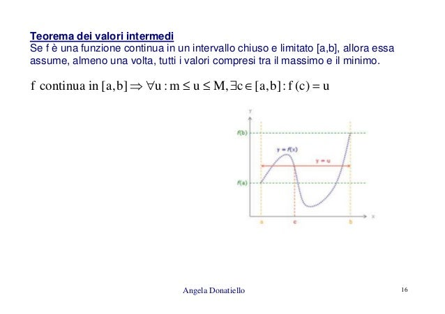 Teorema Dei Valori Intermedi.Infiniti Infinitesimi Asintoti
