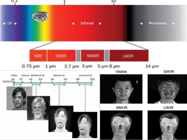 Long Range Surveillance Solutions Thermal Infrared Radar