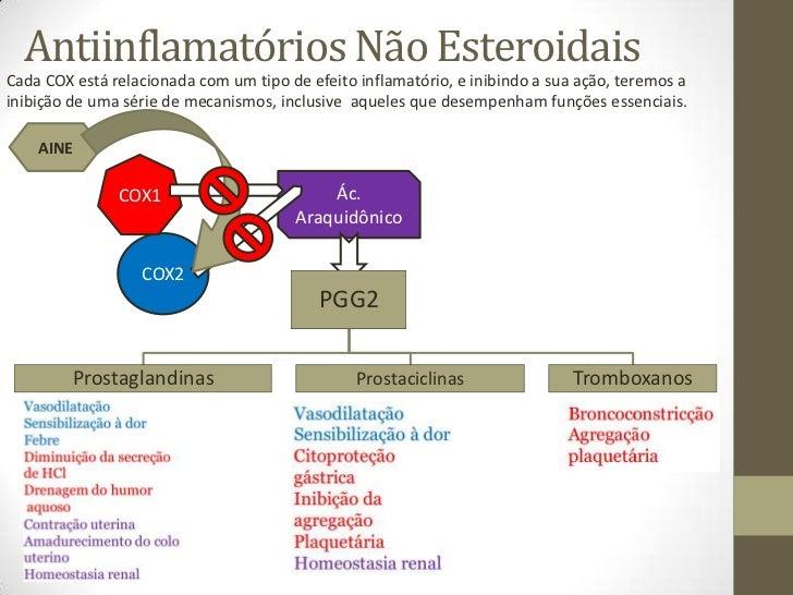 antiinflamatorios nao esteroides