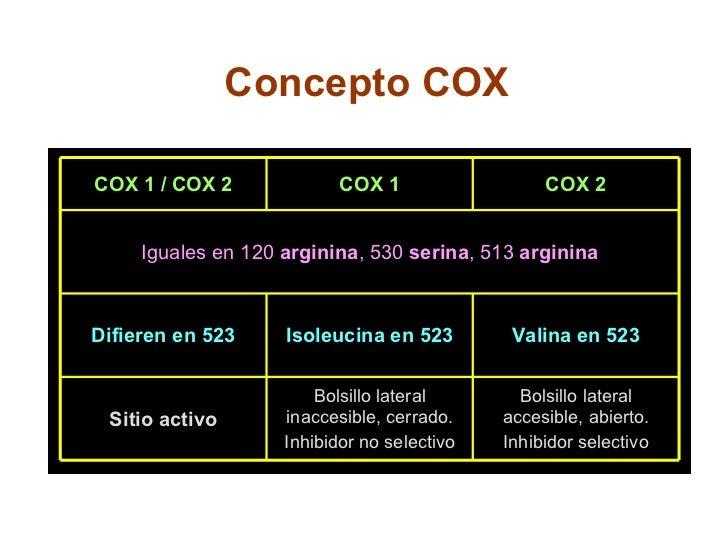 Concepto COX Bolsillo lateral accesible, abierto. Inhibidor selectivo Bolsillo lateral inaccesible, cerrado. Inhibidor no ...