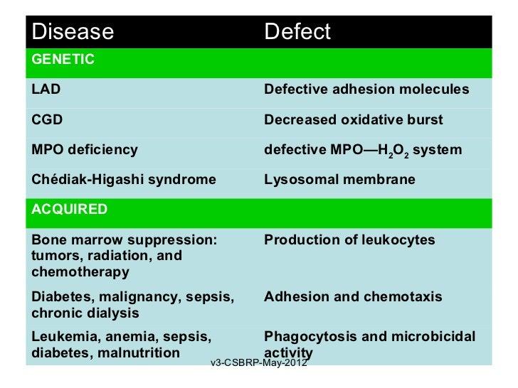 Disease                           DefectGENETICLAD                               Defective adhesion moleculesCGD          ...