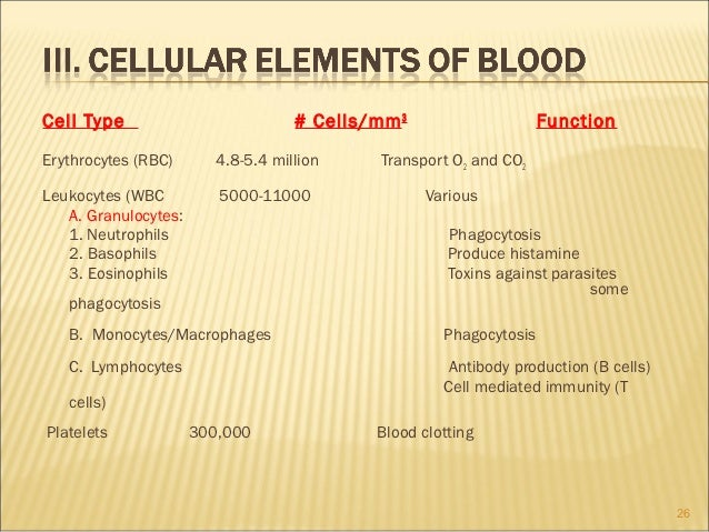 Cell Type                           # Cells/mm 3                    FunctionErythrocytes (RBC)       4.8-5.4 million     T...