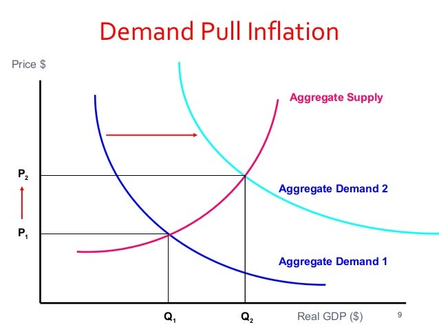 inflation and aggregate expenditure The concept of aggregate demand (ad) refers to the total demand for goods and services in an economy ad is related to the total expenditure flow in an economy in a given period.