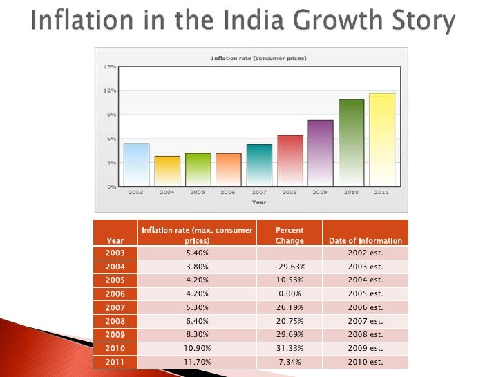 the trends of inflation in india economics essay Trend in the economy or due to more industry specific causes)  paper 20 what  level of inflation is harmful to growth theory economic theories reach a.