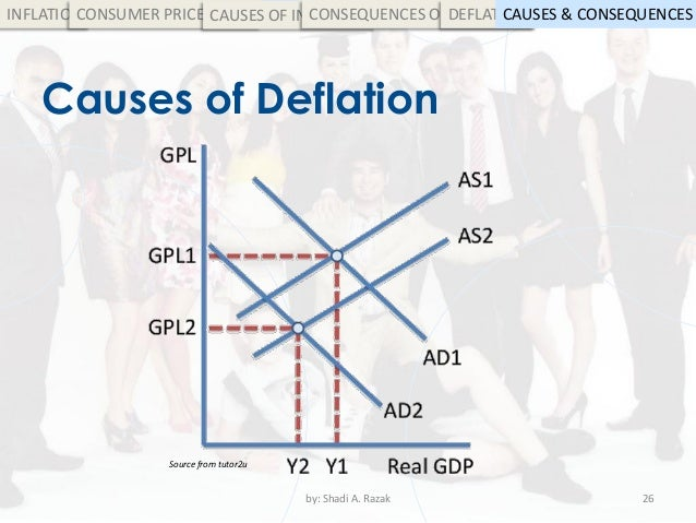 causes of inflation and deflation Deflation, or negative inflation, happens when prices fall because the supply of goods is higher than the demand for those goods this is usually because of a.