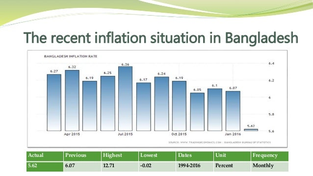 causes on inflation in bangladesh Historically, a great deal of economic literature was concerned with the question of what causes inflation and what effect it has.