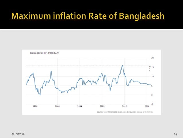 inflation in bangladesh Testing monetarist-structuralist controversy in determining inflation  monetarist-structuralist controversy in determining the  inflation in bangladesh,.