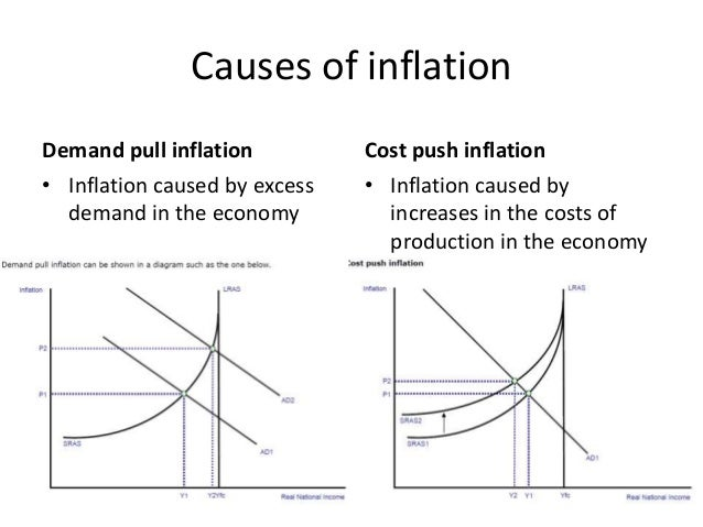 Inflation is caused by