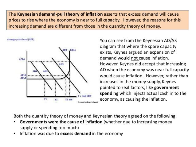 Paragraph on Inflation: Introduction, Causes and Control Measures