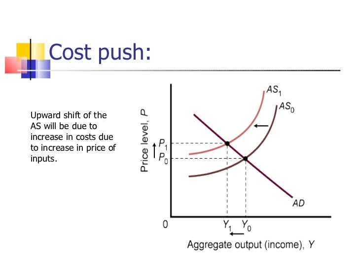 phillips curve and demand pull and cost push From 1970 inflation went up and so did unemployment thus discounting the phillips curve  nflation can either be demand-pull or cost-push  cost-push inflation.