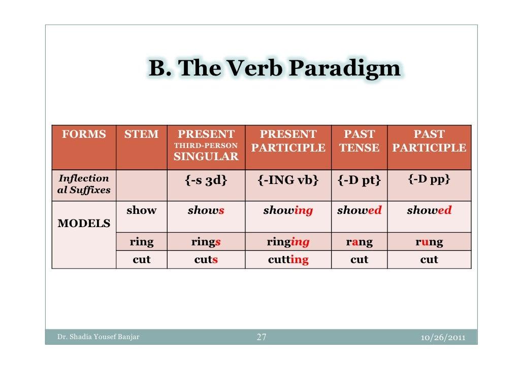 Inflectional Paradigms - morphology- Dr. Shadia Yousef Banjar