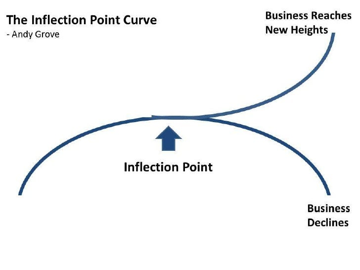 Andy Grove's Inflection Point Curve