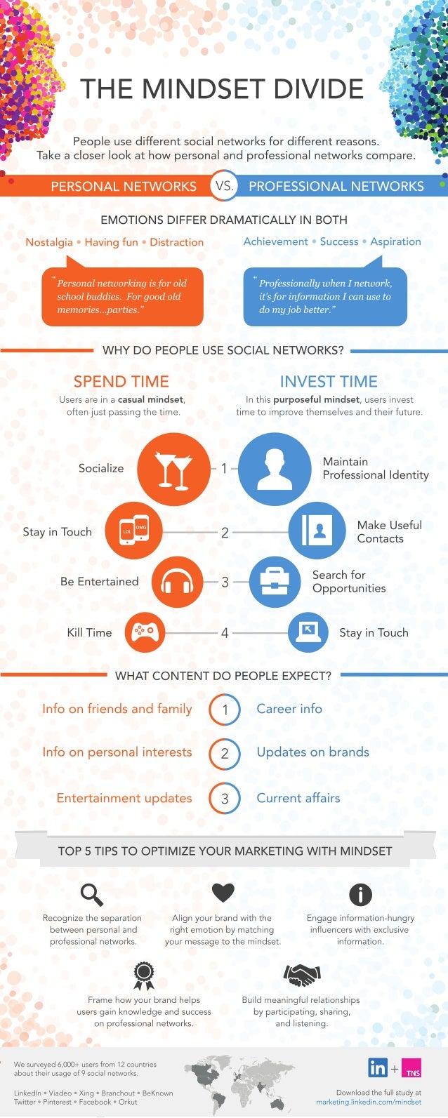 Mindset Divide Study Infographic