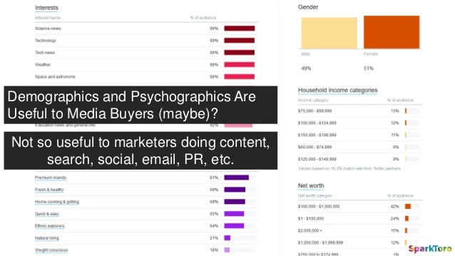 Demographics and Psychographics Are Useful to Media Buyers (maybe)? Not so useful to marketers doing content, search, soci...