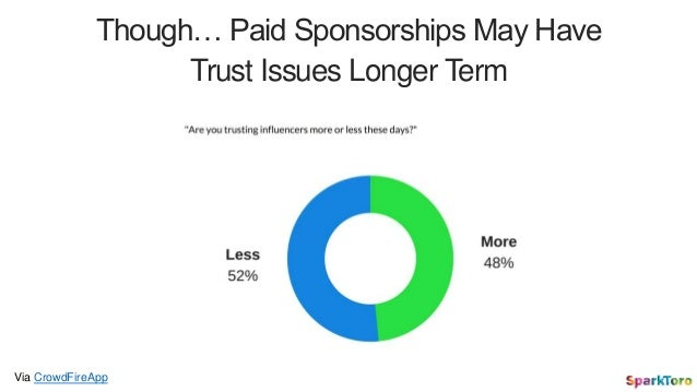 Though… Paid Sponsorships May Have Trust Issues Longer Term Via CrowdFireApp