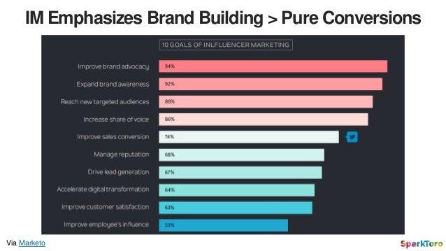 IM Emphasizes Brand Building > Pure Conversions Via Marketo