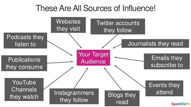 Your Target Audience Podcasts they listen to YouTube Channels they watch Websites they visit Twitter accounts they follow ...