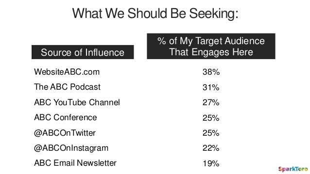 What We Should Be Seeking: Source of Influence % of My Target Audience That Engages Here WebsiteABC.com The ABC Podcast AB...