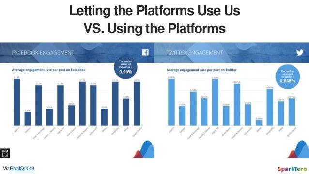 Letting the Platforms Use Us VS. Using the Platforms ViaRivalIQ2019